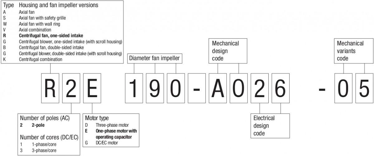 обозначение компактных вентиляторов ebmpapst DC