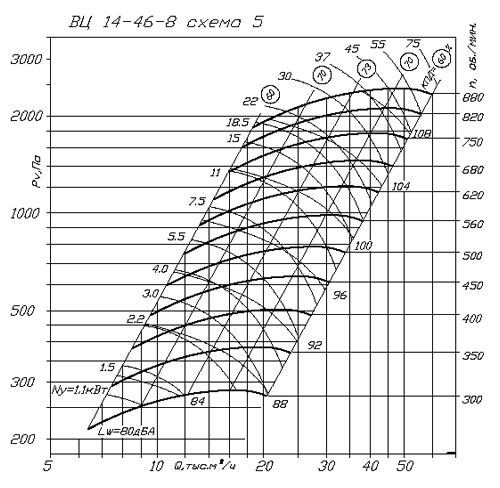 ВР 280-46 (ВЦ 14-46) №8 схема 5 аэродинамическая характеристика