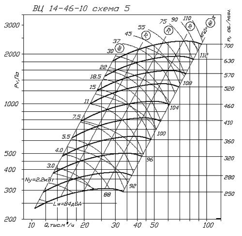 ВР 280-46 (ВЦ 14-46) №10 аэродинамическая характеристика
