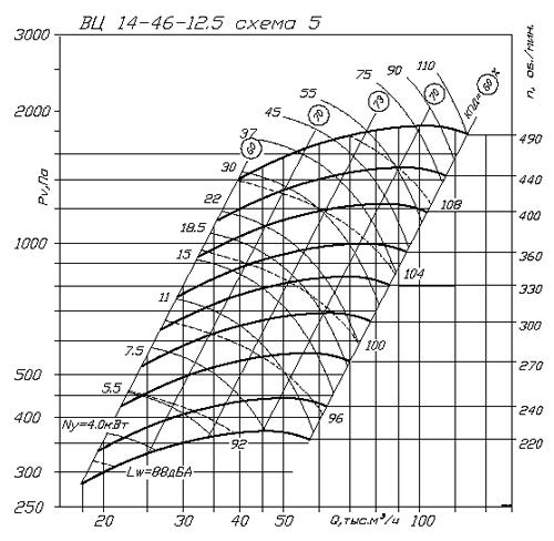 ВР 280-46 (ВЦ 14-46) №12.5 аэродинамическая характеристика
