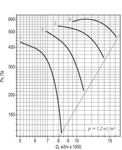 ВО 30-160 №6,3 аэродинамическая кривая