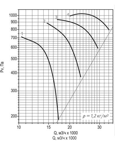 ВО 30-160 №8 аэродинамическая кривая