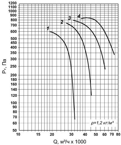 ВО 30-160 №11,2 аэродинамическая кривая