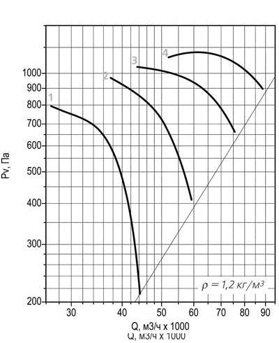 ВО 30-160 №12,5 аэродинамическая кривая
