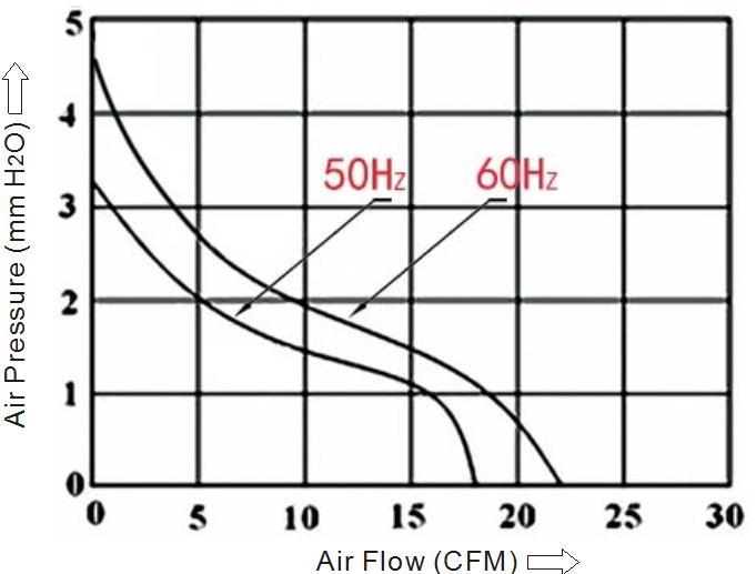 вентилятор 80х80х25 мм 220В производительность sensdar