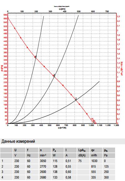 R2E220-AB06-84 ebm-papst производительность