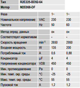 R2E225-BD92-64 ebm-papst параметры
