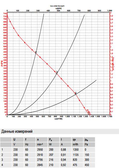 R2E225-BD92-64 ebm-papst производительность