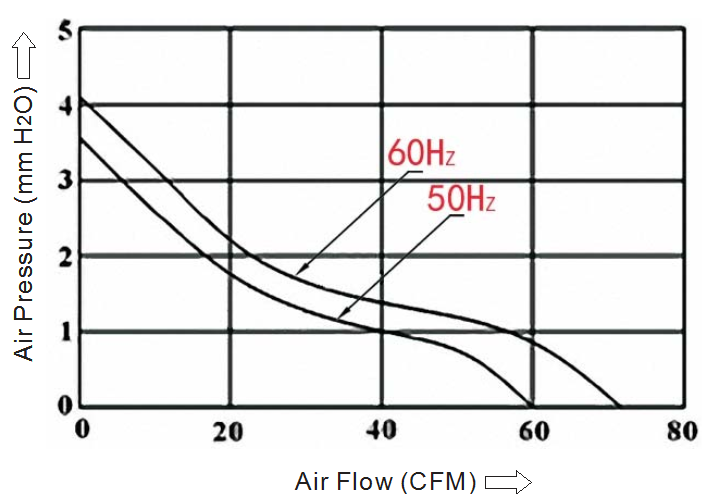 вентилятор 110х110х25 220В sensdar производительность по воздуху