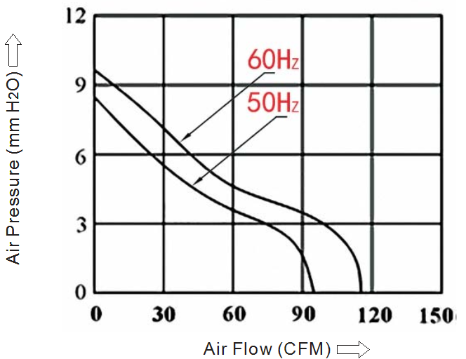 вентилятор 10x120x38 380В sensdar производительность
