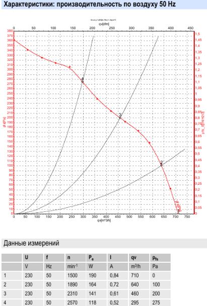 D2E133-AM47-23 ebmpapst параметры