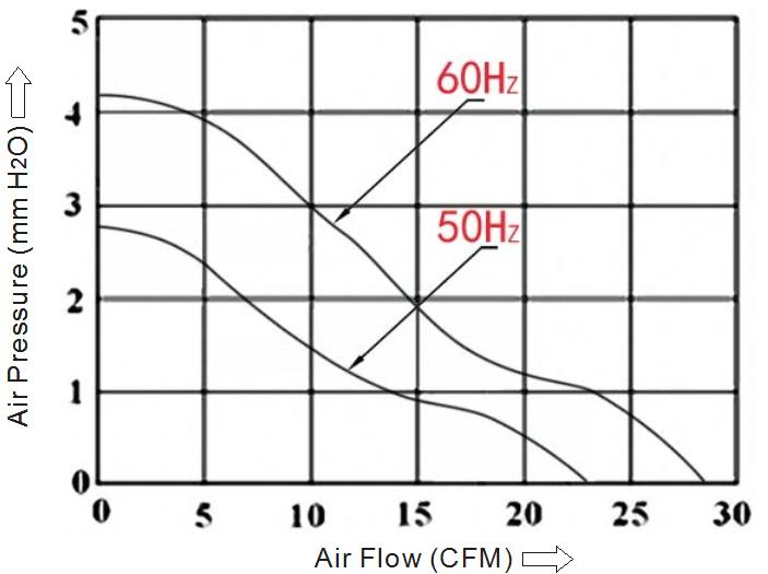 вентилятор компактный 135х135х38мм 220В качения sensdar м3/час