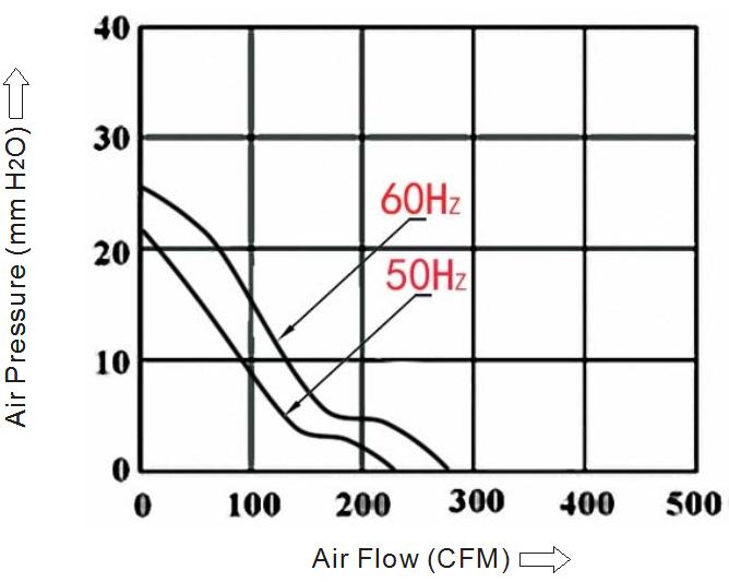 вентилятор 172х150х38 мм 110в sensdar воздух