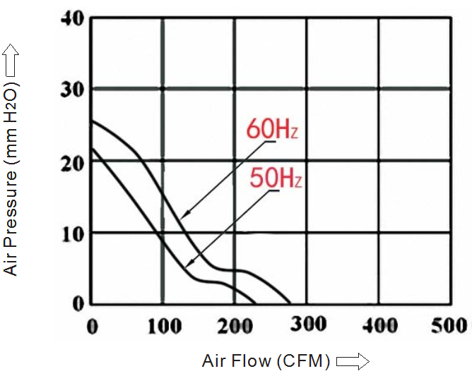 вентилятор 172х150х38 мм 110в sensdar производительность