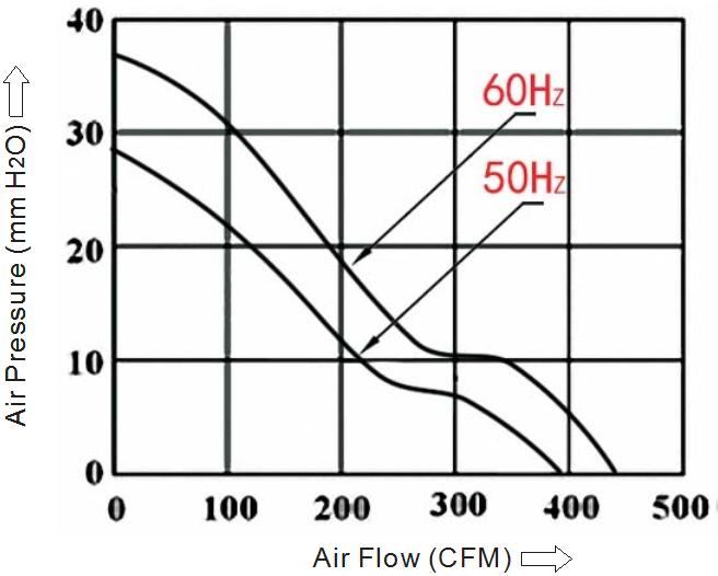 вентилятор 200х200х60 380В sensdar производительность