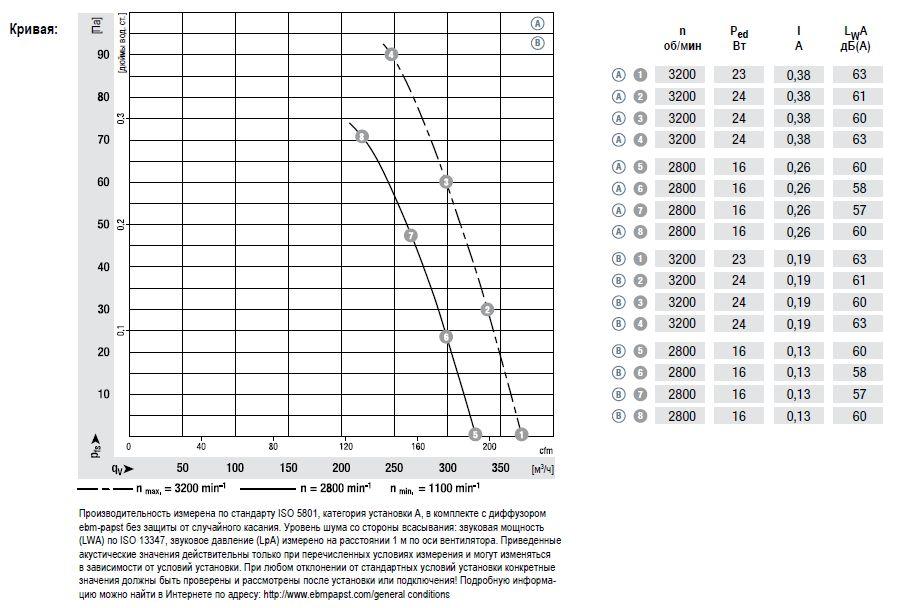 W1G130-AA25-01 ebmpapst аэродинамические характеристики