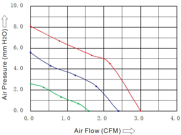вентилятор 25 25 10 мм 5 В DC sensdar воздушная характеристика
