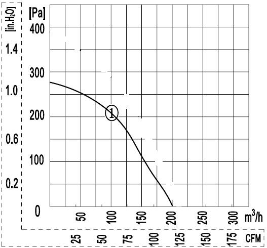 производительность радиального вентилятора улитка Ventstal 200