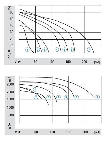 QLZ06/1800-2518 ebmpapst аэродинамические характеристики