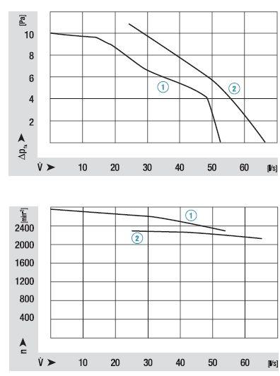 QL4/2525-2212 ebmpapst аэродинамические характеристики
