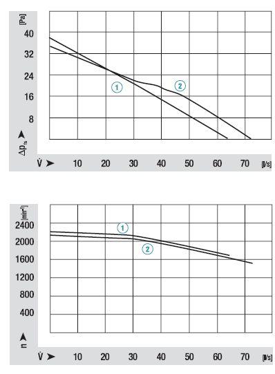 QLK45/2424-2212 ebmpapst аэродинамические характеристики