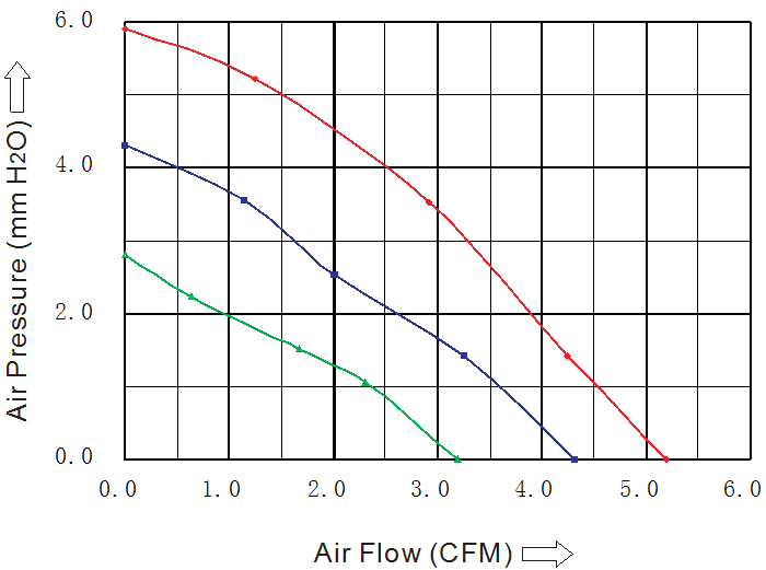 вентилятор 30 30 10 мм воздушная характеристика
