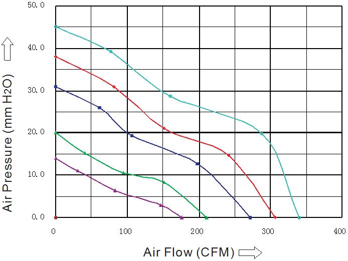 SD1751D2B-5 Sensdar аэродинамические характеристики