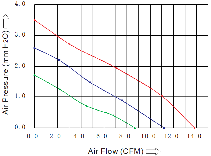 производительность вентилятора 50х50х10 мм 5В постоянного тока