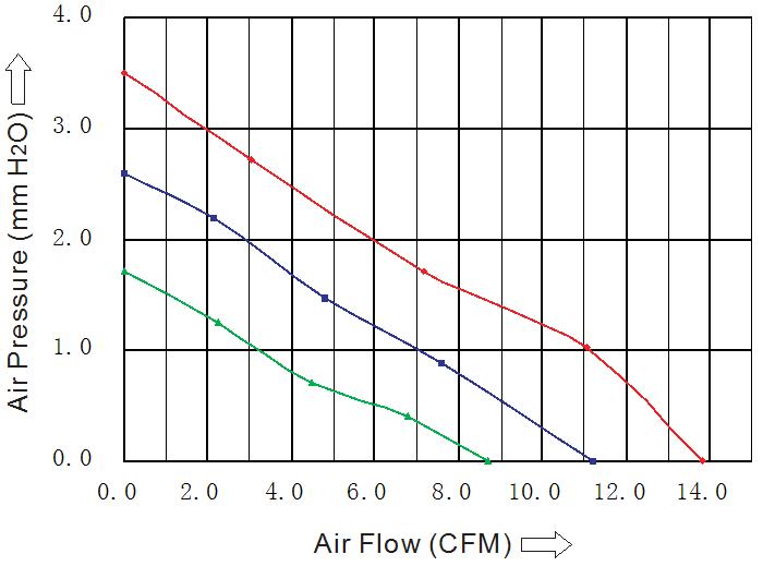 производительность вентилятора 50х50х15 мм DC sensdar