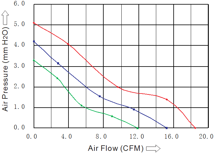 производительность вентилятора 50х50х20 мм 12В DC