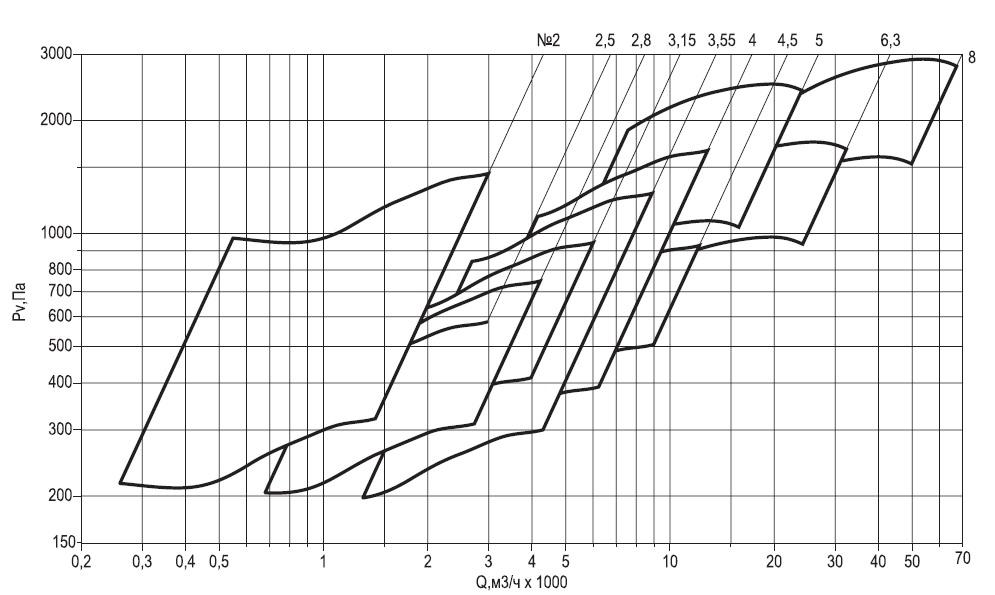 производительность ВЕЗА ВРАВ 1 конструктивная схема