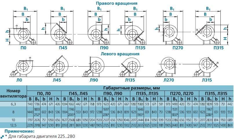 вентилятор ВЕЗА ВРАВ положение корпусов исполнение 5