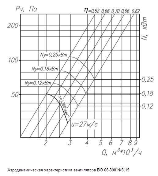 аэродинамические характеристики ВО 06-300 3,15