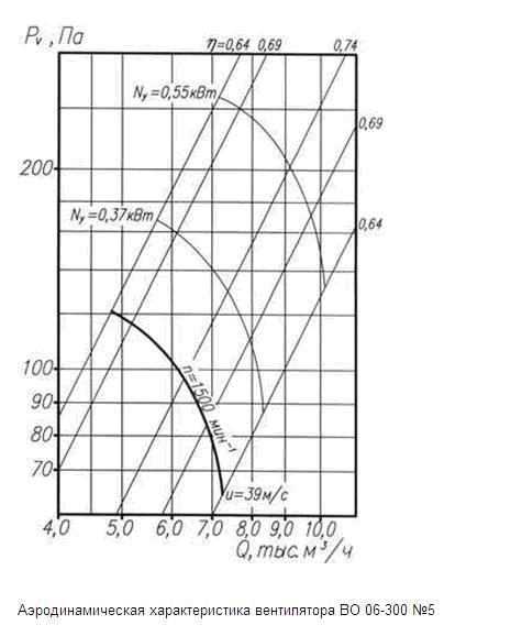 аэродинамические характеристики ВО 06-300 5