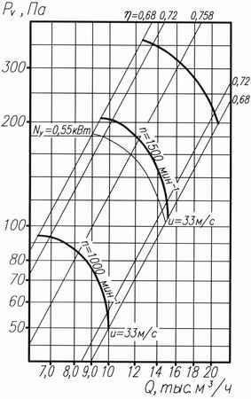 аэродинамические характеристики ВО 06-300 6,3
