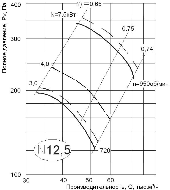 аэродинамические характеристики ВО 06-300 12,5