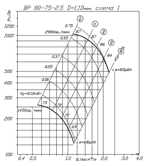 Вентилятор ВР 80-75 № 2,5