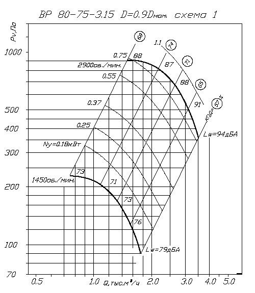 аэродинамика ВР 80-75 3,15