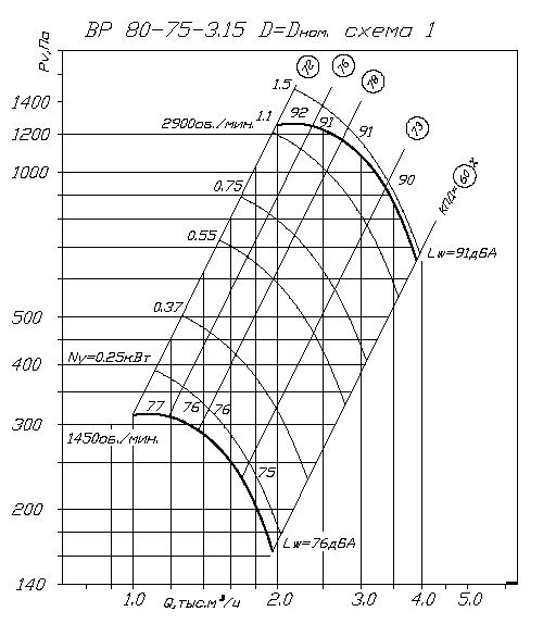 Вентилятор ВР 80-75 № 3,15