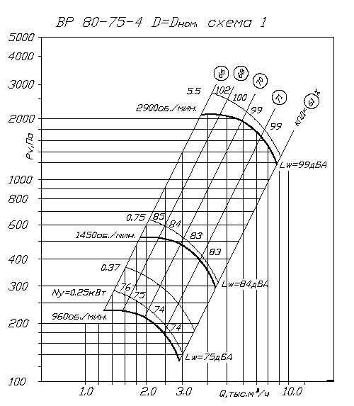 Вентилятор ВР 80-75 № 4