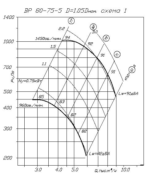 Вентилятор ВР 80-75 № 5