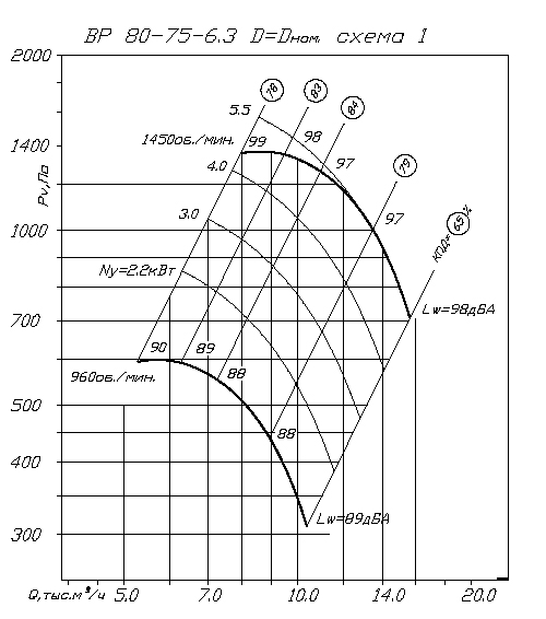 Вентилятор ВР 80-75 № 6,3