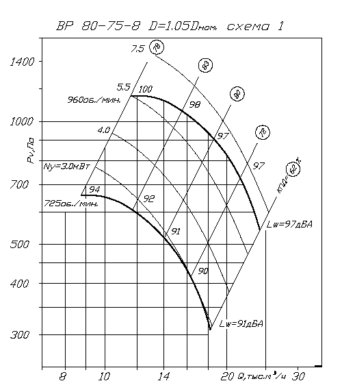 Вентилятор ВР 80-75 № 8