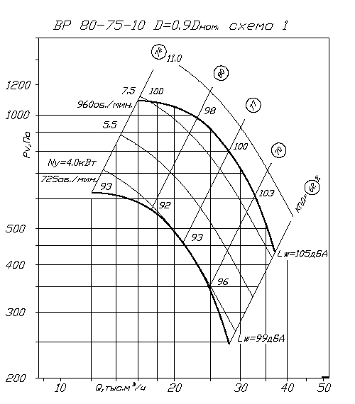 аэродинамика ВР 80-75 №10