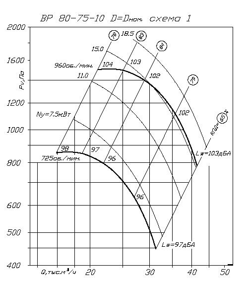 Вентилятор ВР 80-75 № 10