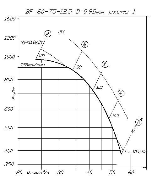 аэродинамика ВР 80-75 №12,5