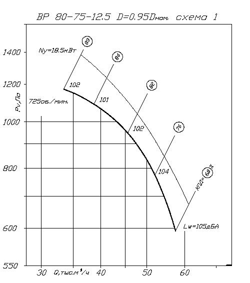 Вентилятор ВР 80-75 № 12,5