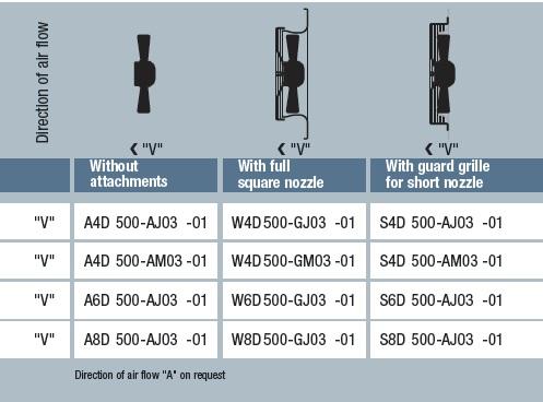 A8E500-AJ03-01 технические данные таблица