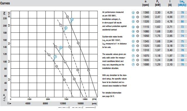 S4D630-AD01-01 производительность