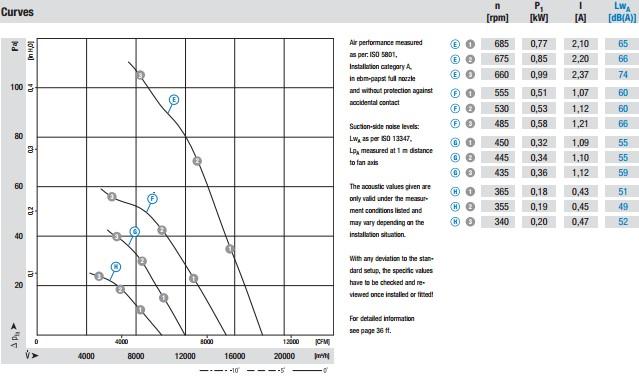 AZD800-AG03-01 производительность